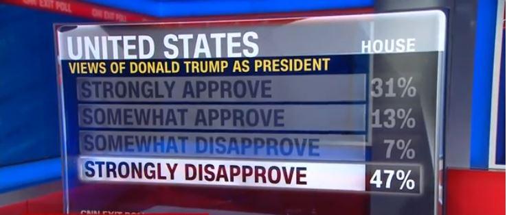 Trump elveszítette a félidős választást, a demokratáké a képviselőház