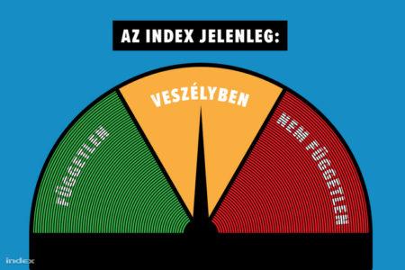 Mikor veszítette el a függetlenségét az Index, ha évente elveszíti?